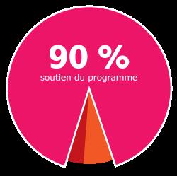 Our-Impact-Graph_2020_FR